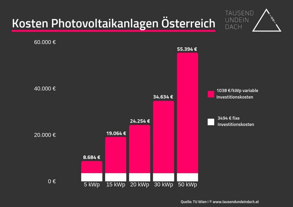 Auf dem Bild sieht man die Entwicklung der Kosten von Photovoltaikanlagen
