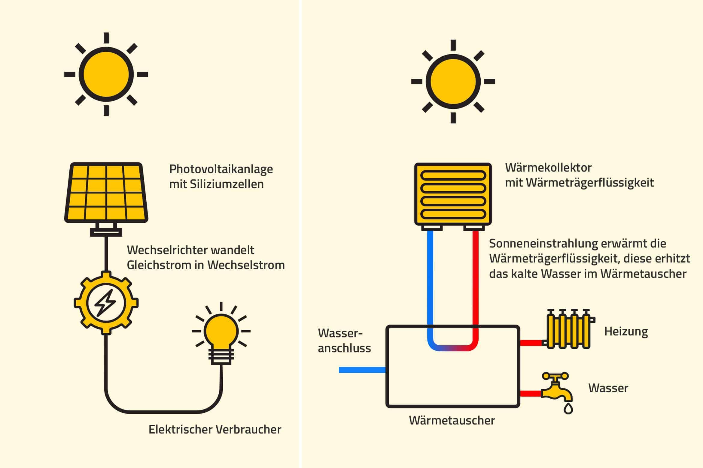 Infografik zur Unterscheidung einer Photovoltaikanlage und einer Solarthermieanlage